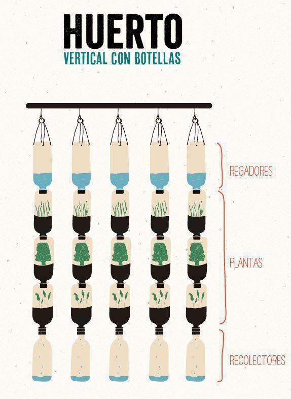 Eesquema del huerto vertical