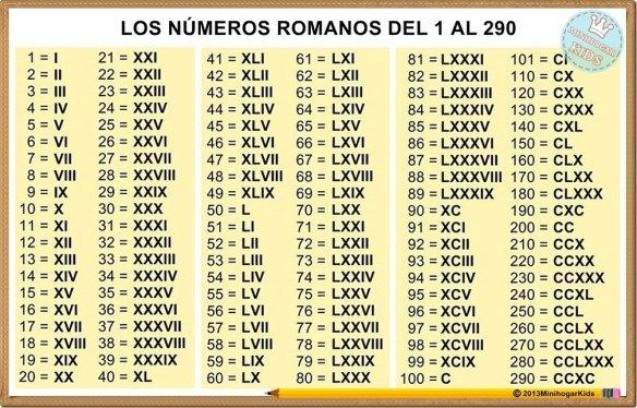 NUMEROS ROMANOS DEL 1 AL 290