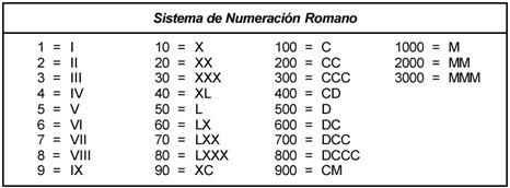 numeros-romans